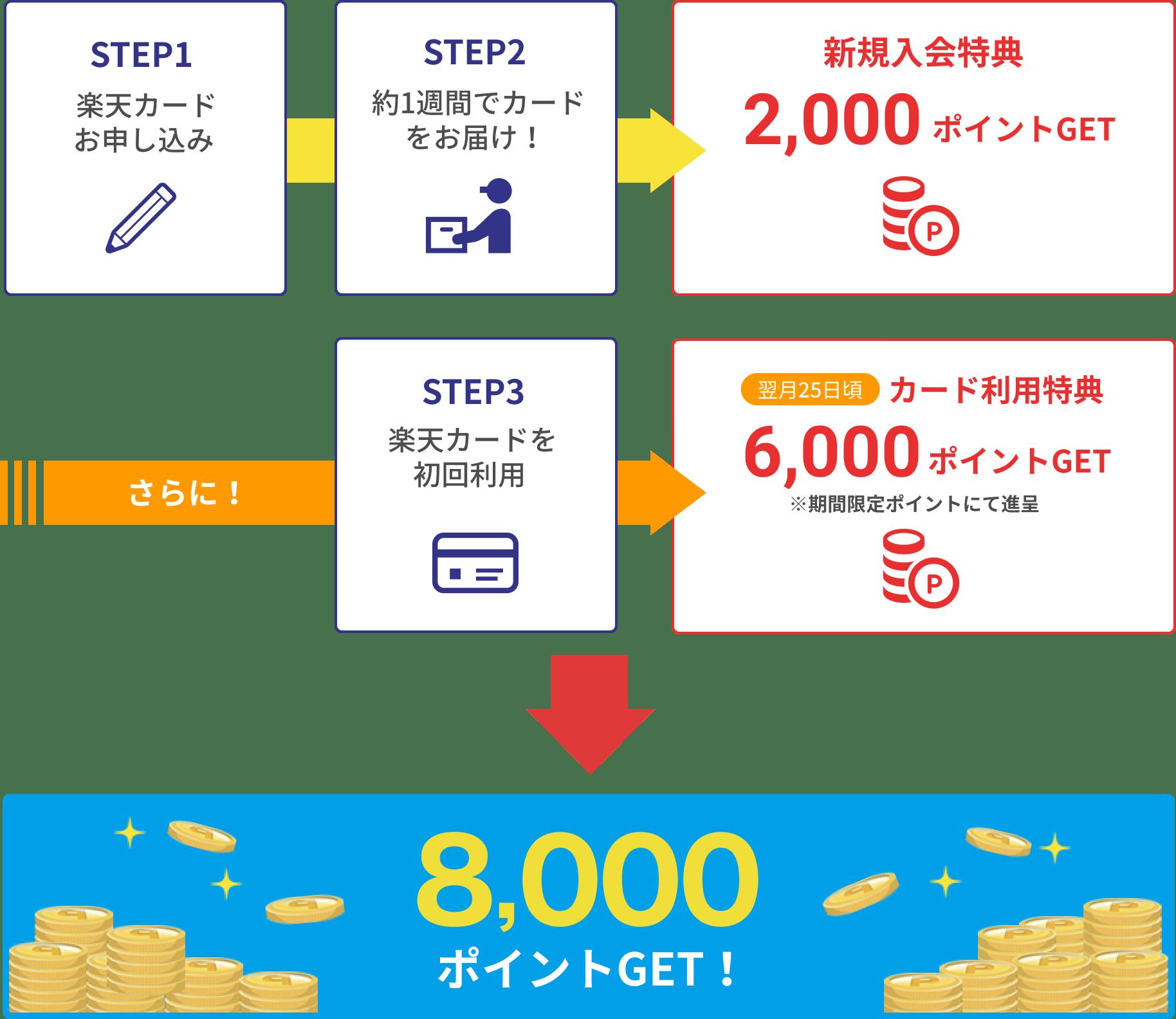 STEP1 楽天カードお申し込み STEP2 約1週間でカードをお届け! 新規入会特典 2,000ポイントGET さらに! STEP3 楽天カードを初回利用 翌月20日頃カード利用特典6,000ポイントGET※期間限定ポイントにて進呈 8,000ポイントGET!