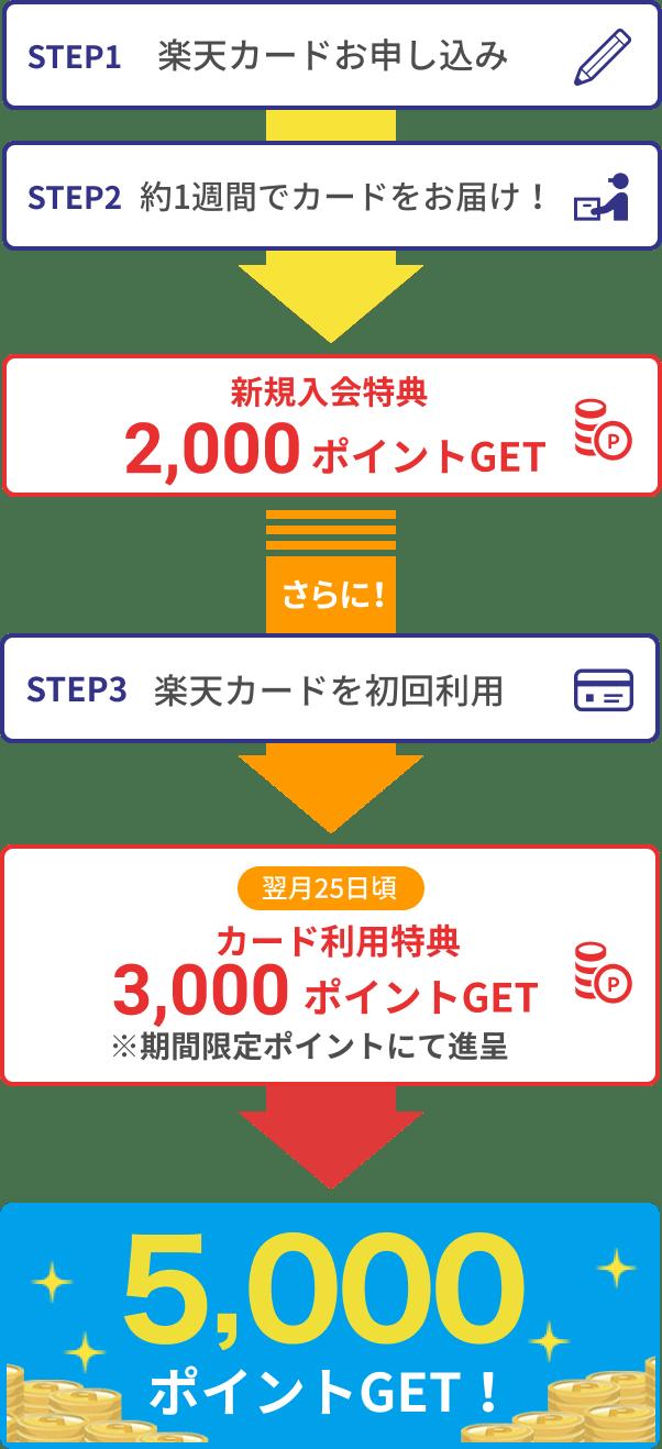 STEP1 楽天カードお申し込み STEP2 約1週間でカードをお届け! 新規入会特典 2,000ポイントGET さらに! STEP3 楽天カードを初回利用 翌月20日頃カード利用特典3,000ポイントGET※期間限定ポイントにて進呈 5,000ポイントGET!