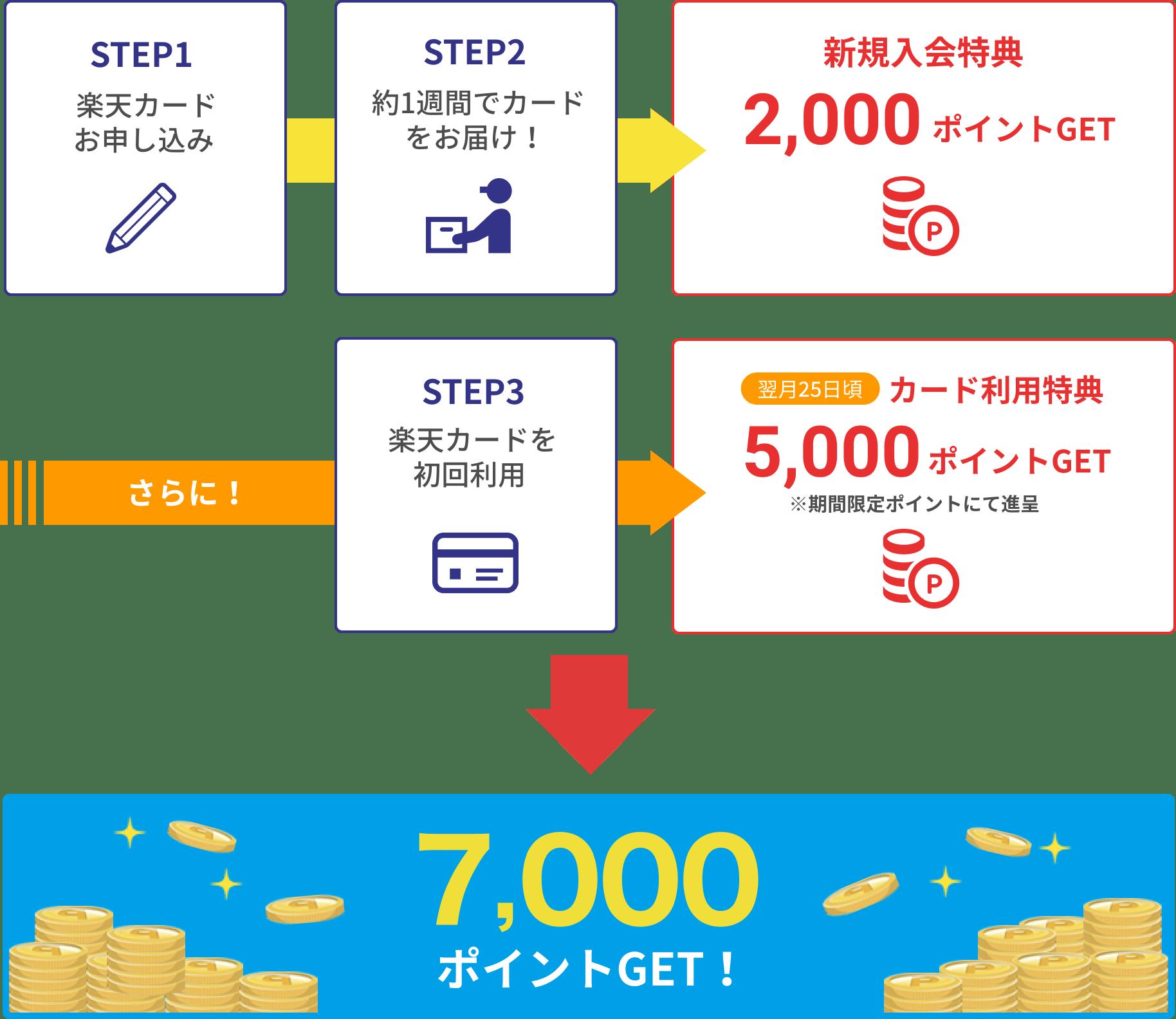 STEP1 楽天カードお申し込み STEP2 約1週間でカードをお届け! 新規入会特典 2,000ポイントGET さらに! STEP3 楽天カードを初回利用 翌月20日頃カード利用特典5,000ポイントGET※期間限定ポイントにて進呈 7,000ポイントGET!