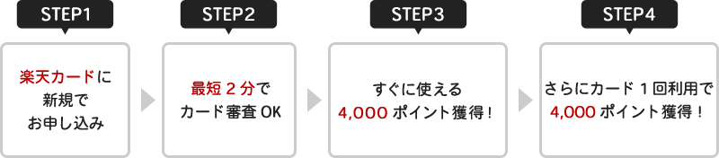 STEP1・STEP2・STEP3・STEP4