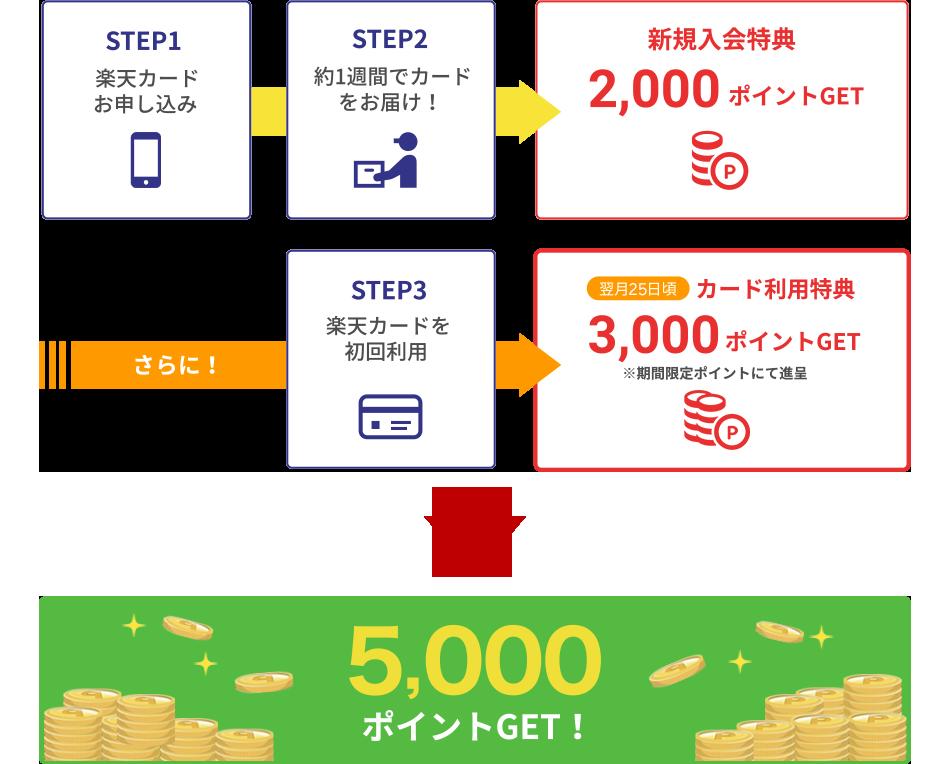 新規入会特典2,000+カード利用特典5,000ポイントプレゼント!