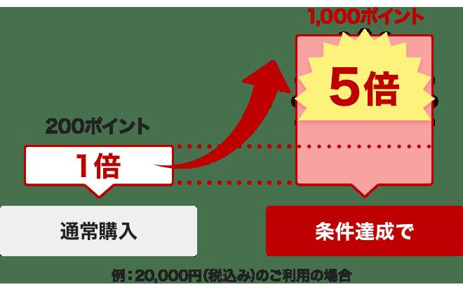 毎月5と0の付く日は楽天カード新規入会で楽天市場の本日のお買い物がポイント5倍