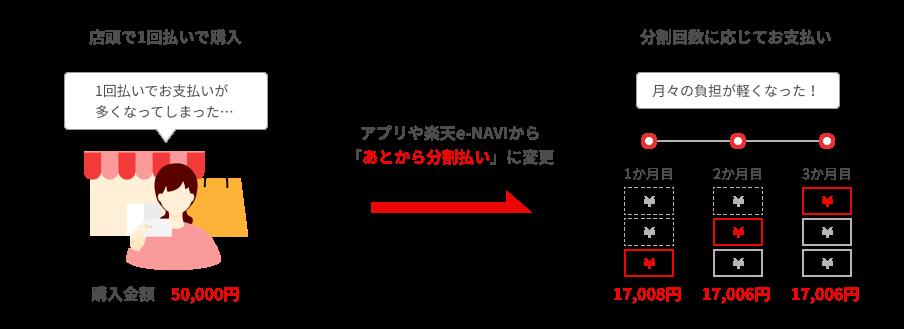 50,000円の商品を3回払いで購入した場合、1ヶ月目に17,008円のお支払い、2ヶ月目に17,006円のお支払い、3ヶ月目に17,006円のお支払いとなります。