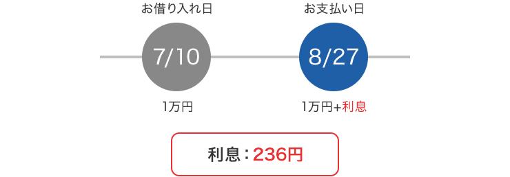 【お借り入れ日】7/10 1万円【お支払い日】8/27 1万円+利息 利息:236円