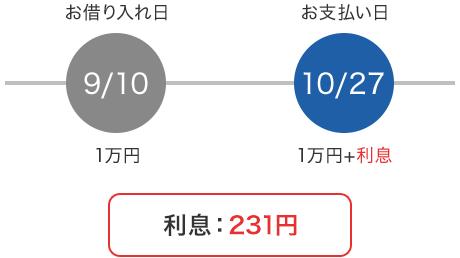 【お借り入れ日】9/10 1万円【お支払い日】10/27 1万円+利息 利息:231円