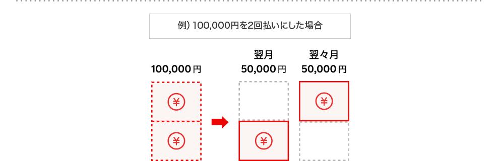 例) 100,000円を2回払いにした場合 100,000円→翌月50,000円 翌々月50,000円