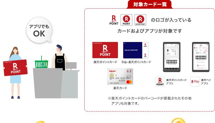 対象カード一覧:楽天ポイントのロゴが入っているカードおよびアプリが対象です ※楽天ポイントカードのバーコードが搭載されたその他アプリも対象です。