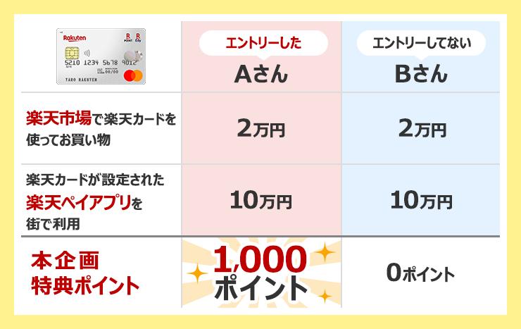 【楽天市場で楽天カードを使ってお買い物】 エントリーしたAさん:2万円 エントリーしてないBさん:2万円 【楽天カードが設定された楽天ペイアプリを街で利用】 エントリーしたAさん:10万円 エントリーしてないBさん:10万円 【本企画特典ポイント】 エントリーしたAさん:1,000ポイント エントリーしてないBさん:0ポイント