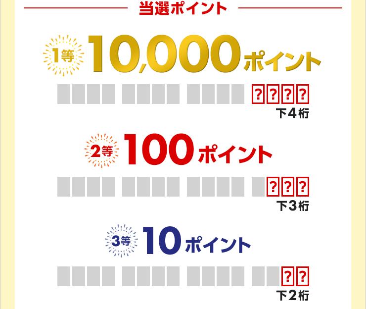 【当選ポイント】1等:10,000ポイント(下4桁) 2等:100ポイント(下3桁) 3等:10ポイント(下2桁)
