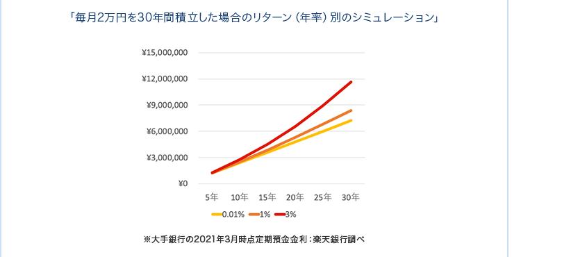 「毎月2万円を30年間積立した場合のリターン(年率)別のシミュレーション」※大手銀行の2021年3月時点定期預金金利:楽天銀行調べ