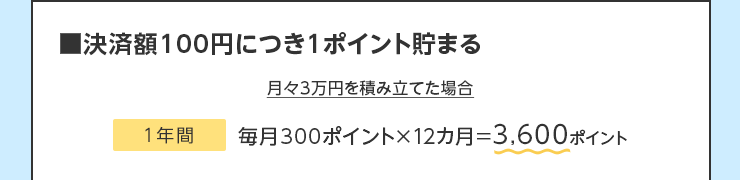 ■決済額100円につき1ポイント貯まる:月々3万円を積み立てた場合 1年間:毎月300ポイント×12カ月=3,600ポイント