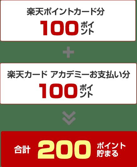 楽天ポイントカード分100ポイント+楽天カード アカデミーお支払い分100ポイントで合計200ポイント貯まる