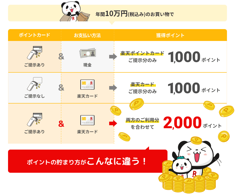 年間10万円(税込み)のお買いもので、楽天ポイントカードご提示分のみ1,000ポイント、楽天カードご提示分のみ1,000ポイント、両方のご利用分合わせて2,000ポイント、ポイントの貯まり方がこんなに違う