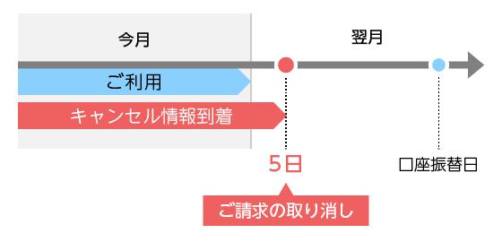 カードを利用した翌月5日までにキャンセル情報が到着した場合の精算スケジュール