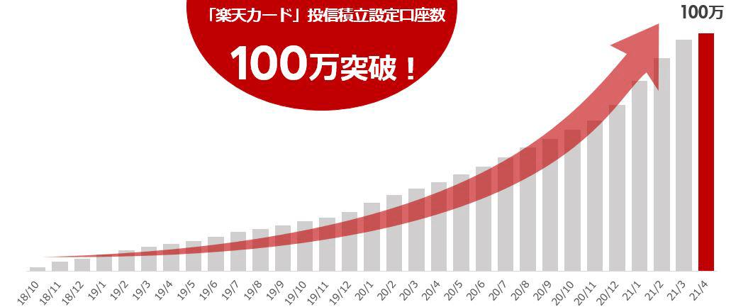 2018年10月から2021年4月までの「楽天カード」投信積立設定口座数の増加