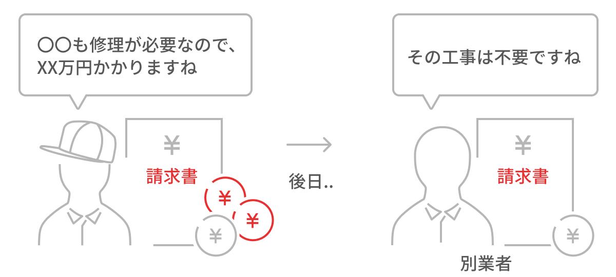 ○○も修理が必要なので、XX万円かかりますね。後日別業者から、その工事は不要ですねと言われる。