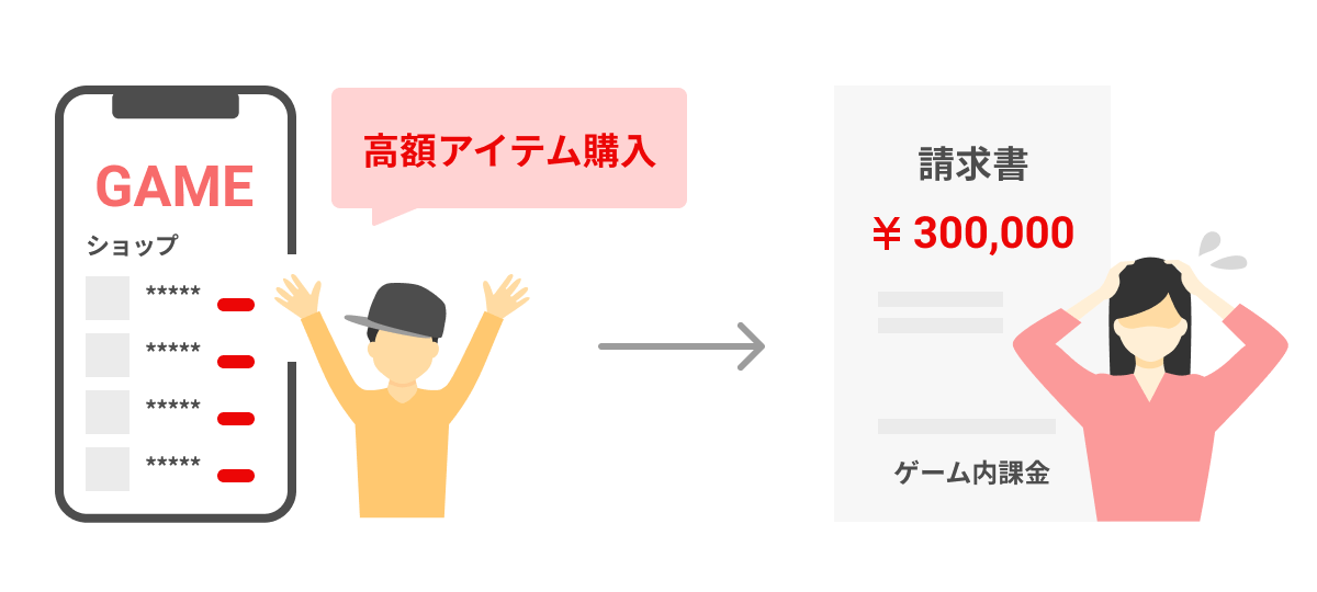 図:未成年者が高額アイテムを購入し、高額の請求書が届いてしまって困っている親