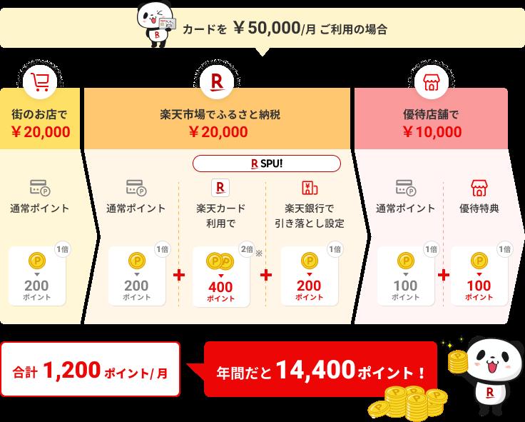 カードを 50,000円/月 ご利用の場合