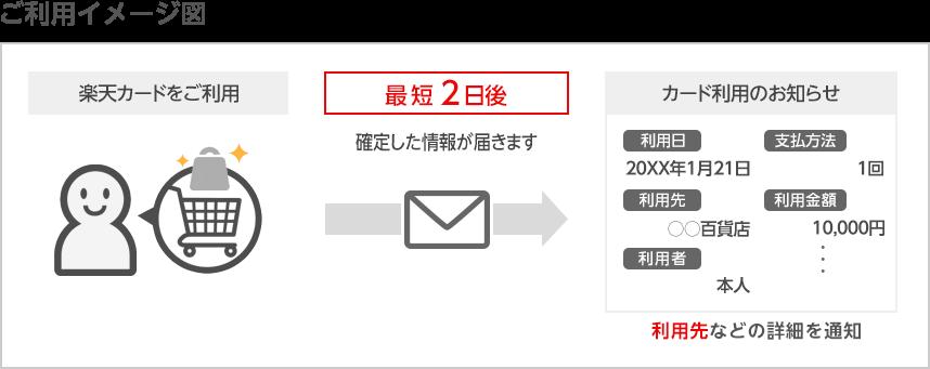 5fe9abc45c7 楽天カードをご利用 最短2日後確定した情報が届きます カード利用