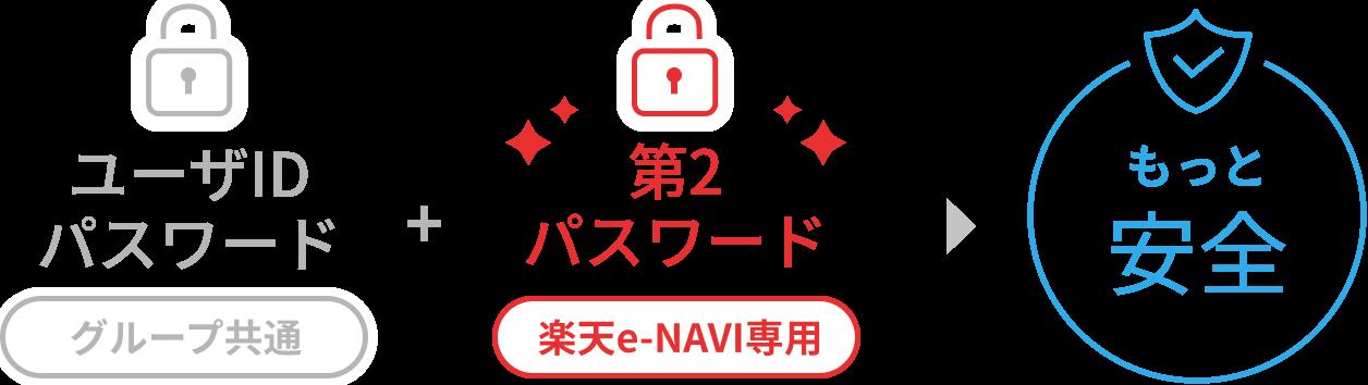 ユーザID・パスワードと第2パスワードの設定によりもっと安全に楽天e-NAVIを守ります。