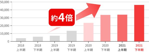 フィッシングサイトの件数は2017年から2020年にかけて約3倍以上に増加
