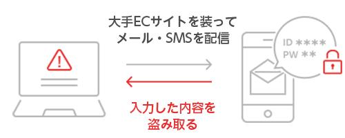 大手ECサイトを装いメール・SMSを配信し、入力した内容を盗み取られる被害が報告されています。