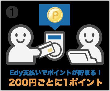 Edy支払いでポイントが貯まる!200円ごとに1ポイント