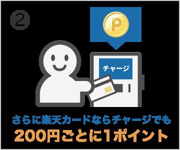 さらに楽天カードならチャージでも200円ごとに1ポイント