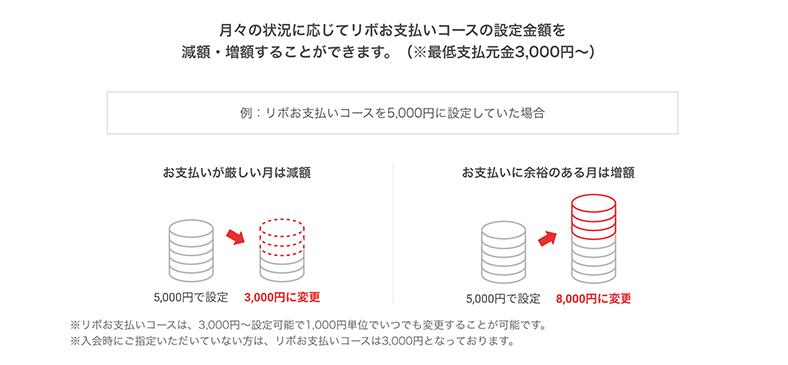 図:初めてリボ払いを利用する方のご利用方法ページをリニューアル