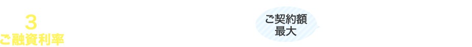 お申し込みより最大3カ月ご融資利率0.9%、ご利用可能枠最大1,500万円