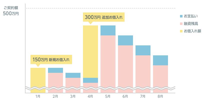 1月に150万円を新規お借入れ、同年4月に300万円追加でお借入れの場合のお支払い例